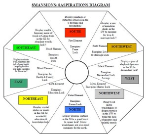 Simplified 8Mansions 8Aspirations Diagram